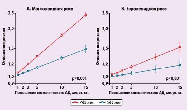 Лечение гипертонии 1 степени лекарственными